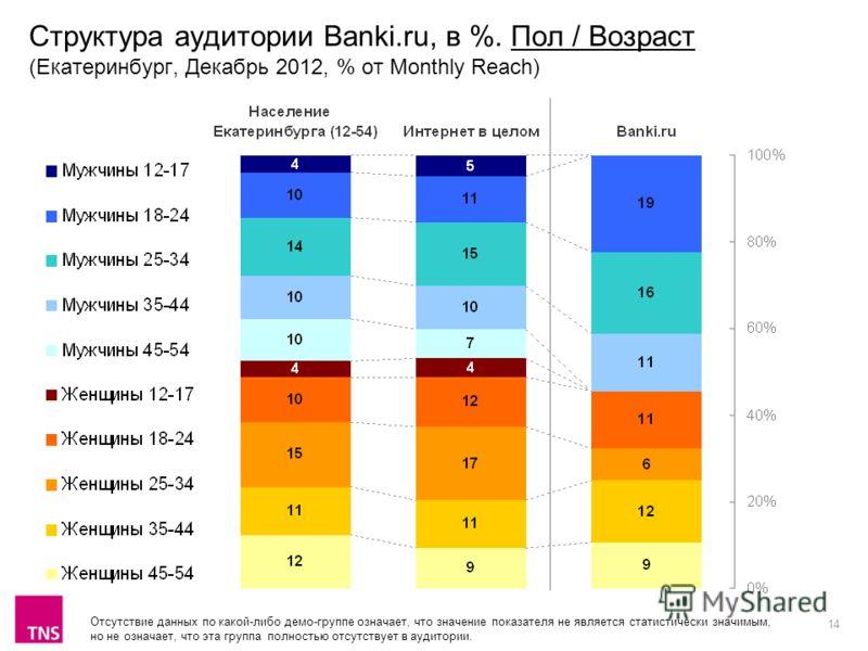 14 Структура аудитории Banki.ru, в %. Пол / Возраст (Екатеринбург, Декабрь 2012, % от Monthly Reach) Отсутствие данных по какой-либо демо-группе означает, что значение показателя не является статистически значимым, но не означает, что эта группа полн