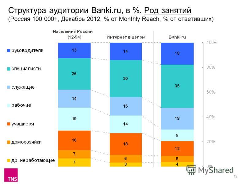 15 Структура аудитории Banki.ru, в %. Род занятий (Россия 100 000+, Декабрь 2012, % от Monthly Reach, % от ответивших)