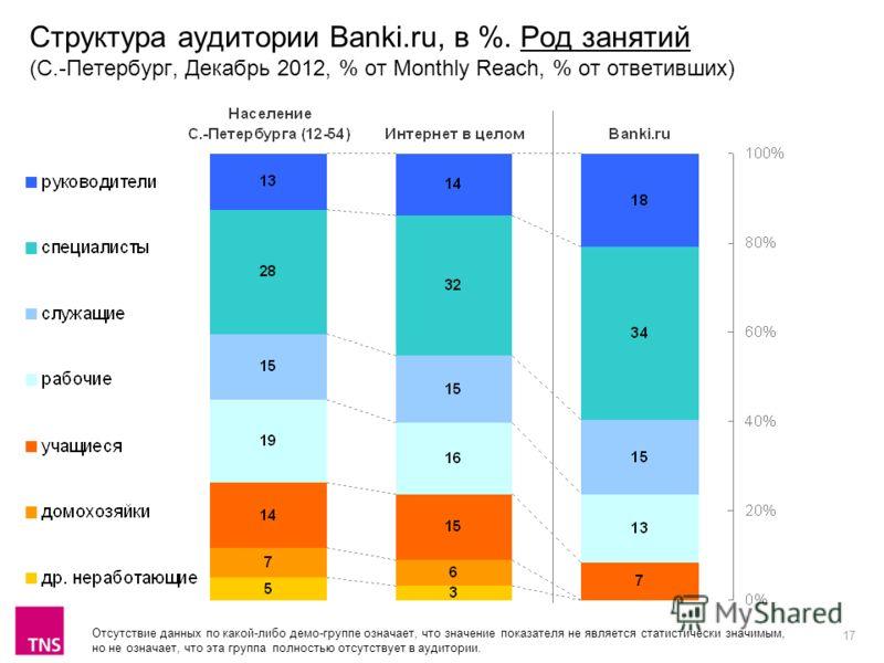 17 Структура аудитории Banki.ru, в %. Род занятий (С.-Петербург, Декабрь 2012, % от Monthly Reach, % от ответивших) Отсутствие данных по какой-либо демо-группе означает, что значение показателя не является статистически значимым, но не означает, что