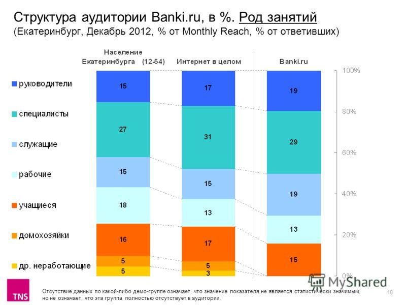 18 Структура аудитории Banki.ru, в %. Род занятий (Екатеринбург, Декабрь 2012, % от Monthly Reach, % от ответивших) Отсутствие данных по какой-либо демо-группе означает, что значение показателя не является статистически значимым, но не означает, что