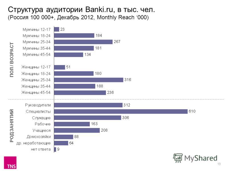 19 Структура аудитории Banki.ru, в тыс. чел. (Россия 100 000+, Декабрь 2012, Monthly Reach 000) ПОЛ / ВОЗРАСТ РОД ЗАНЯТИЙ