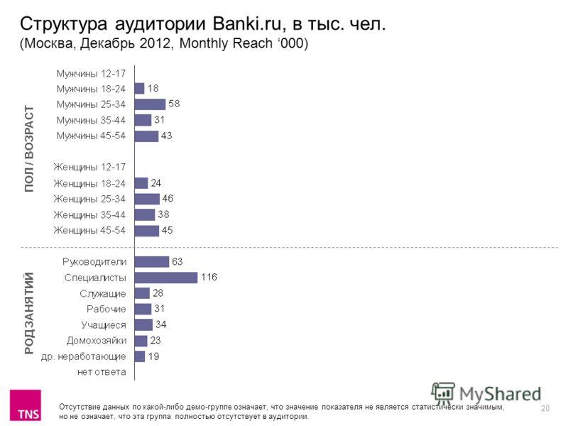 20 Структура аудитории Banki.ru, в тыс. чел. (Москва, Декабрь 2012, Monthly Reach 000) ПОЛ / ВОЗРАСТ РОД ЗАНЯТИЙ Отсутствие данных по какой-либо демо-группе означает, что значение показателя не является статистически значимым, но не означает, что эта
