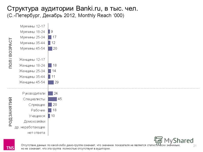 21 Структура аудитории Banki.ru, в тыс. чел. (С.-Петербург, Декабрь 2012, Monthly Reach 000) ПОЛ / ВОЗРАСТ РОД ЗАНЯТИЙ Отсутствие данных по какой-либо демо-группе означает, что значение показателя не является статистически значимым, но не означает, ч