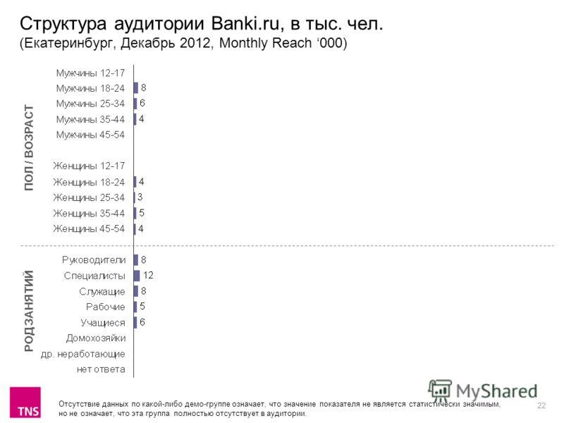 22 Структура аудитории Banki.ru, в тыс. чел. (Екатеринбург, Декабрь 2012, Monthly Reach 000) ПОЛ / ВОЗРАСТ РОД ЗАНЯТИЙ Отсутствие данных по какой-либо демо-группе означает, что значение показателя не является статистически значимым, но не означает, ч