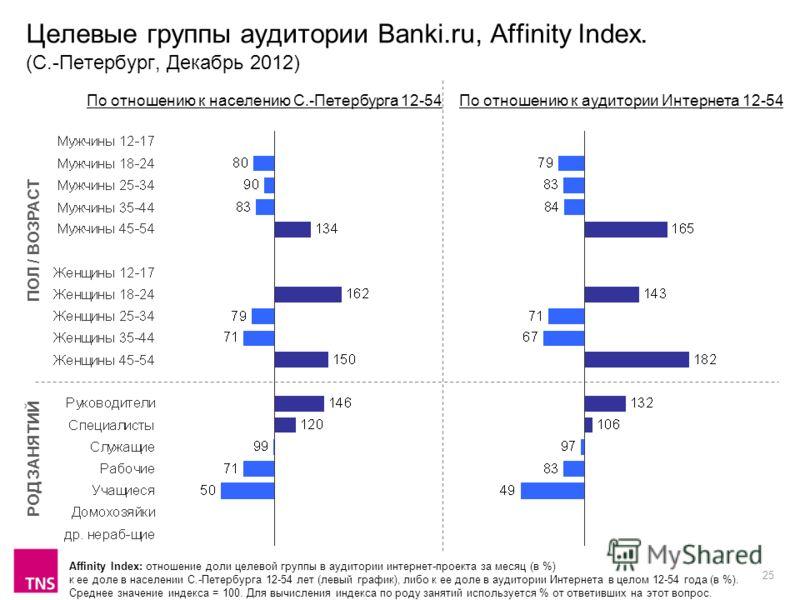 25 Целевые группы аудитории Banki.ru, Affinity Index. (С.-Петербург, Декабрь 2012) Affinity Index: отношение доли целевой группы в аудитории интернет-проекта за месяц (в %) к ее доле в населении С.-Петербурга 12-54 лет (левый график), либо к ее доле