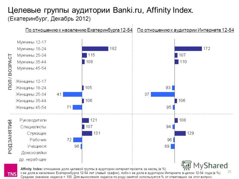 26 Целевые группы аудитории Banki.ru, Affinity Index. (Екатеринбург, Декабрь 2012) Affinity Index: отношение доли целевой группы в аудитории интернет-проекта за месяц (в %) к ее доле в населении Екатеринбурга 12-54 лет (левый график), либо к ее доле
