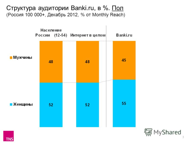 3 Структура аудитории Banki.ru, в %. Пол (Россия 100 000+, Декабрь 2012, % от Monthly Reach)