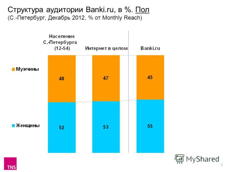 5 Структура аудитории Banki.ru, в %. Пол (С.-Петербург, Декабрь 2012, % от Monthly Reach)