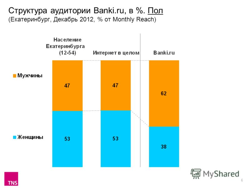 6 Структура аудитории Banki.ru, в %. Пол (Екатеринбург, Декабрь 2012, % от Monthly Reach)
