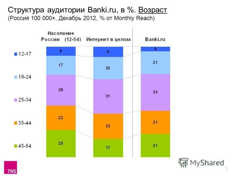 7 Структура аудитории Banki.ru, в %. Возраст (Россия 100 000+, Декабрь 2012, % от Monthly Reach)