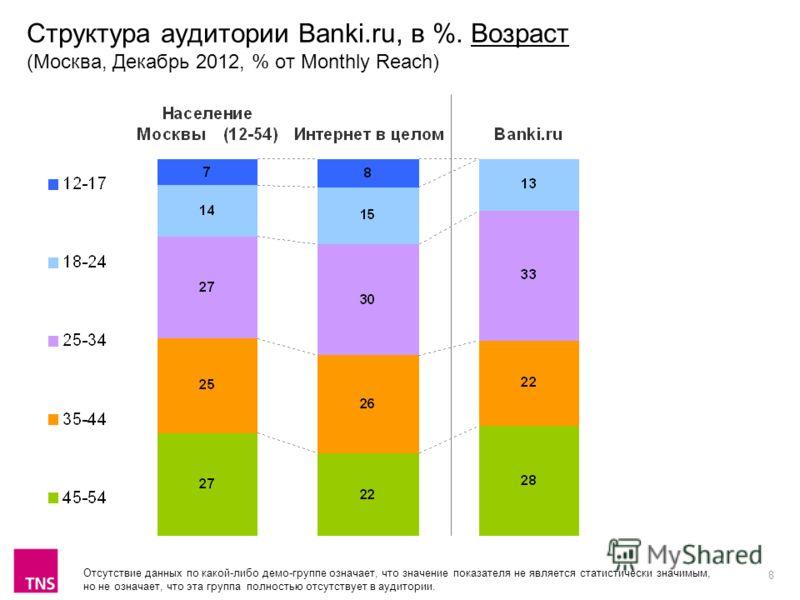 8 Структура аудитории Banki.ru, в %. Возраст (Москва, Декабрь 2012, % от Monthly Reach) Отсутствие данных по какой-либо демо-группе означает, что значение показателя не является статистически значимым, но не означает, что эта группа полностью отсутст
