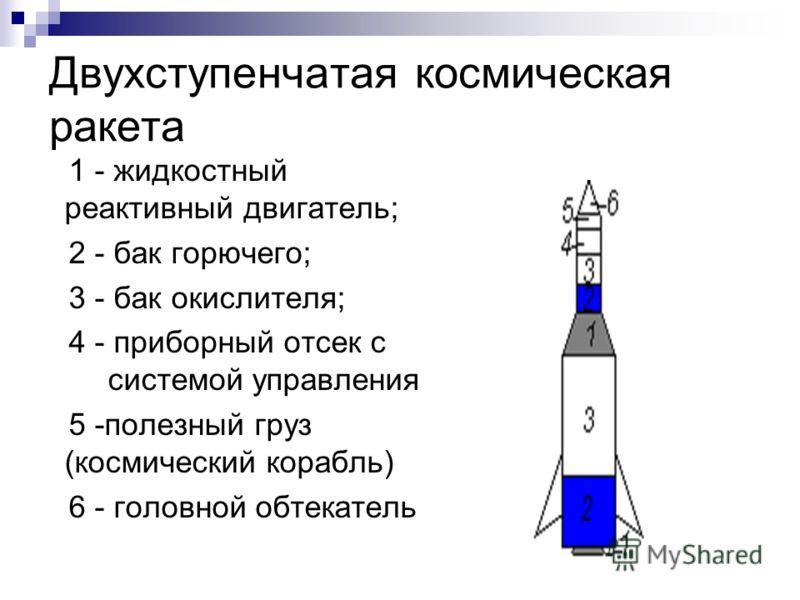 Двухступенчатая космическая ракета 1 - жидкостный реактивный двигатель; 2 - бак горючего; 3 - бак окислителя; 4 - приборный отсек с системой управления 5 -полезный груз (космический корабль) 6 - головной обтекатель