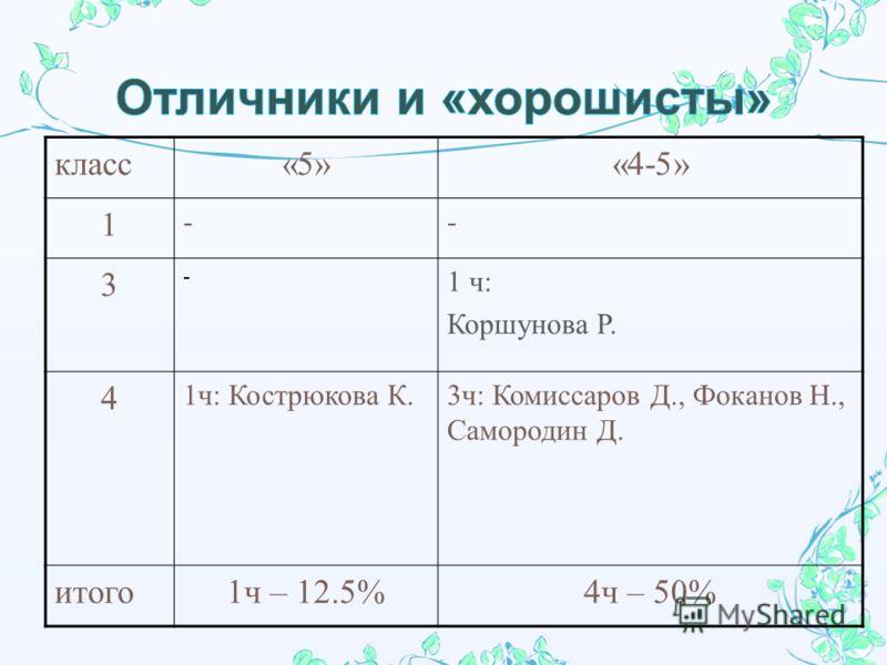 класс«5»«4-5» 1 -- 3 - 1 ч : Коршунова Р. 4 1ч: Кострюкова К.3ч: Комиссаров Д., Фоканов Н., Самородин Д. итого1ч – 12.5%4ч – 50%