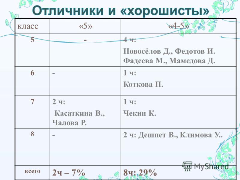 класс«5»«4-5» 5- 4 ч : Новосёлов Д., Федотов И. Фадеева М., Мамедова Д. 6 -1 ч : Коткова П. 7 2 ч : Касаткина В., Чалова Р. 1 ч : Чекин К. 8 -2 ч : Дешпет В., Климова У.. всего 2ч – 7%8ч: 29%