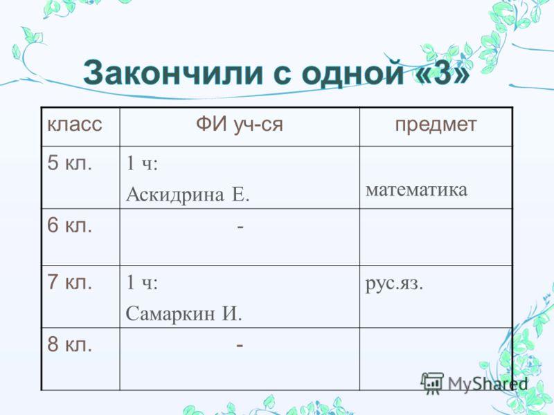 классФИ уч-сяпредмет 5 кл. 1 ч : Аскидрина Е. математика 6 кл. - 7 кл. 1 ч : Самаркин И. рус. яз. 8 кл.-