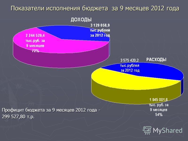 Показатели исполнения бюджета за 9 месяцев 2012 года Профицит бюджета за 9 месяцев 2012 года - 299 527,80 т.р.