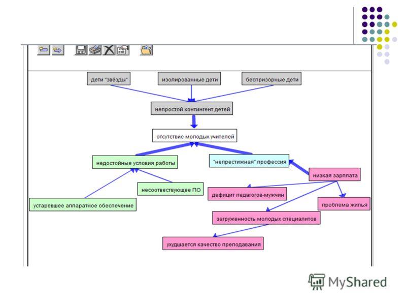 Принтскрины реализации проектов