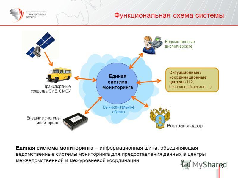 9 Функциональная схема системы Единая система мониторинга – информационная шина, объединяющая ведомственные системы мониторинга для предоставления данных в центры межведомственной и межуровневой координации. Единая система мониторинга Транспортные ср