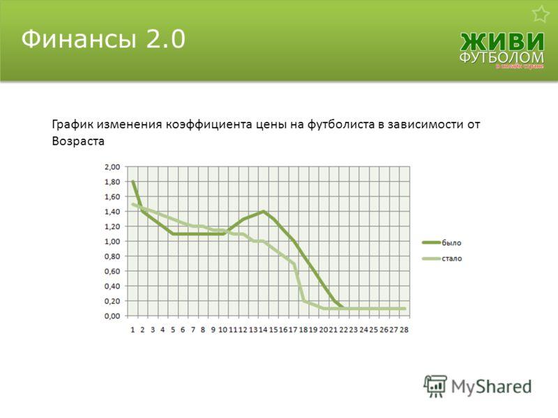 Финансы 2.0 График изменения коэффициента цены на футболиста в зависимости от Возраста