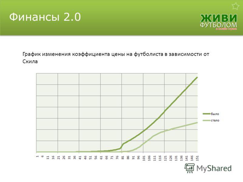 Финансы 2.0 График изменения коэффициента цены на футболиста в зависимости от Скила