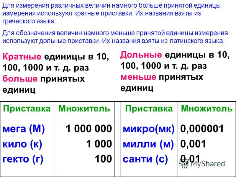 Кратные единицы в 10, 100, 1000 и т. д. раз больше принятых единиц Дольные единицы в 10, 100, 1000 и т. д. раз меньше принятых единиц ПриставкаМножительПриставкаМножитель мега (М) кило (к) гекто (г) 1 000 000 1 000 100 микро(мк) милли (м) санти (с) 0