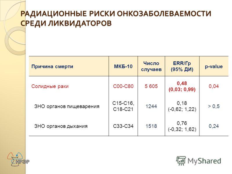 Причина смертиМКБ-10 Число случаев ERR/Гр (95% ДИ) p-value Солидные ракиC00-C805 605 0,48 (0,03; 0,99) 0,04 ЗНО органов пищеварения С15-С16, С18-С21 1244 0,18 (-0,62; 1,22) > 0,5 ЗНО органов дыханияC33-C341518 0,76 (-0,32; 1,62) 0,24 РАДИАЦИОННЫЕ РИС