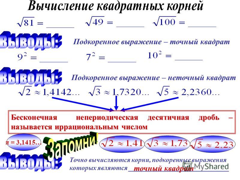 Подкоренное выражение – точный квадрат Подкоренное выражение – неточный квадрат Бесконечная непериодическая десятичная дробь – называется иррациональным числом π = 3,1415… Точно вычисляются корни, подкоренные выражения которых являются ______________