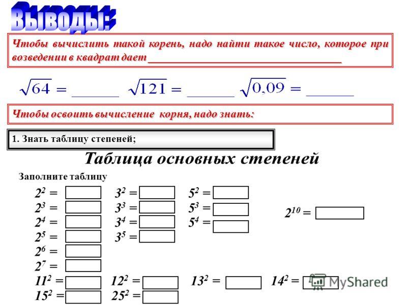 Чтобы вычислить такой корень, надо найти такое число, которое при возведении в квадрат дает __________________________________ Чтобы освоить вычисление корня, надо знать: 1. Знать таблицу степеней; Заполните таблицу 2 2 = 3 2 = 5 2 = 2 3 = 3 3 = 5 3