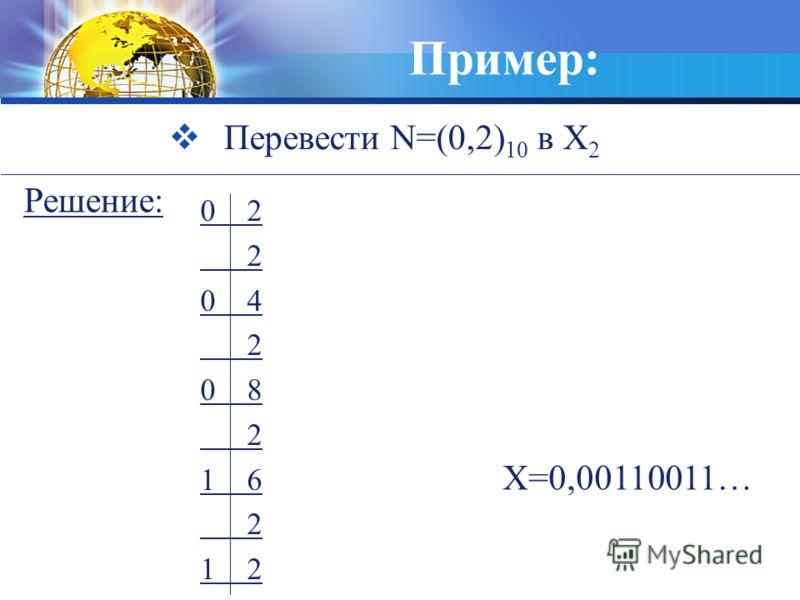 Пример: Перевести N=(0,2) 10 в X 2 0 2 2 0 4 2 0 8 2 1 6 2 1 2 X=0,00110011… Решение: