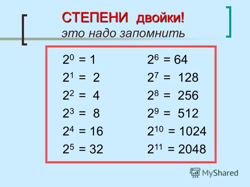 Степени числа 16 таблица