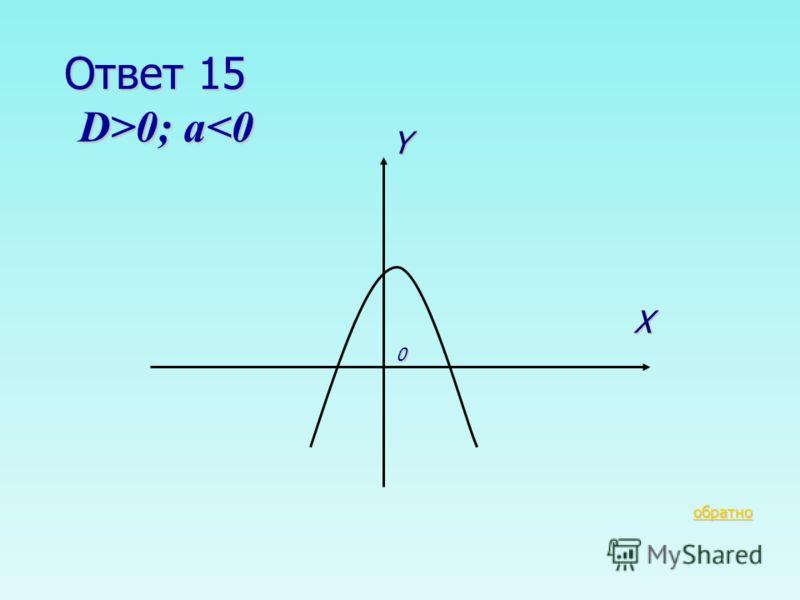 В-6 15 очков Как будет проходить парабола, если в квадратном трехчлене D>0; a 0; a