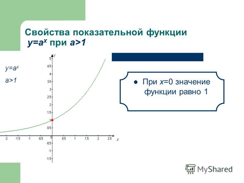 Свойства показательной функции у=а x при а>1 Функция возрастает на всей области определения у=а x a>1 х