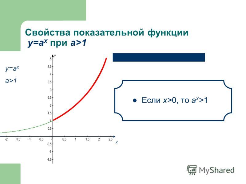 Свойства показательной функции у=а x при а>1 При х=0 значение функции равно 1 у=а x a>1 х