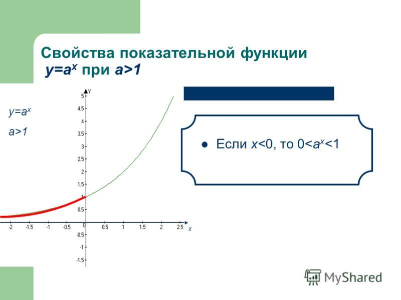 Свойства показательной функции у=а x при а>1 Если х>0, то а x >1 у=а x a>1 х