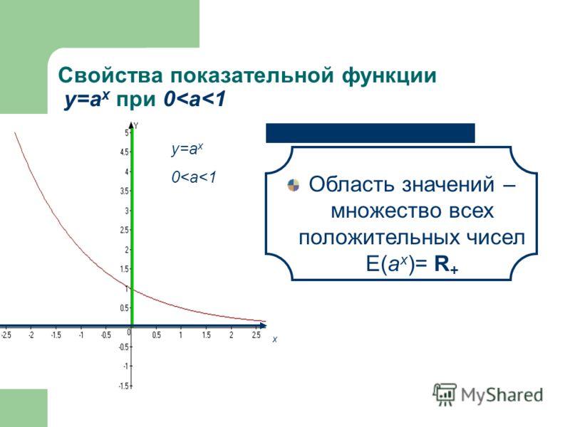 Свойства показательной функции у=а x при 0
