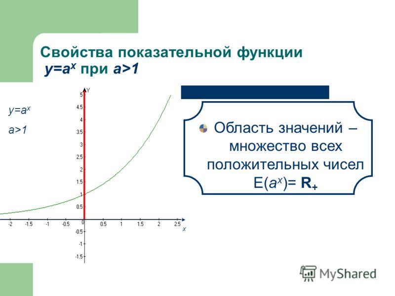 Свойства показательной функции у=а x при а>1 Область определения – множество всех действительных чисел D(а x ) = R у=а x a>1 х