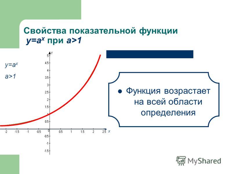 Свойства показательной функции у=а x при а>1 у=а x a>1 Область значений – множество всех положительных чисел E(а x )= R + х