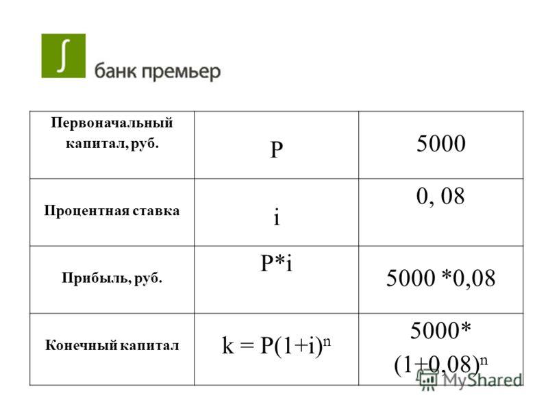 Первоначальный капитал, руб. P 5000 Процентная ставка i 0, 08 Прибыль, руб. P*iP*i 5000 *0,08 Конечный капитал k = P(1+i) n 5000* (1+0,08) n