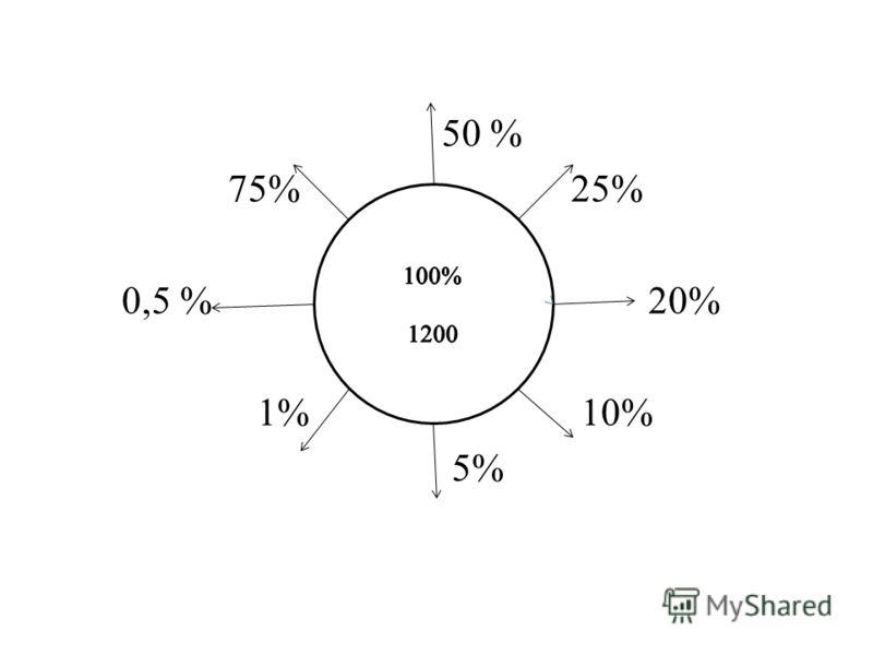 50 % 75% 25% 0,5 % 20% 1% 10% 5%