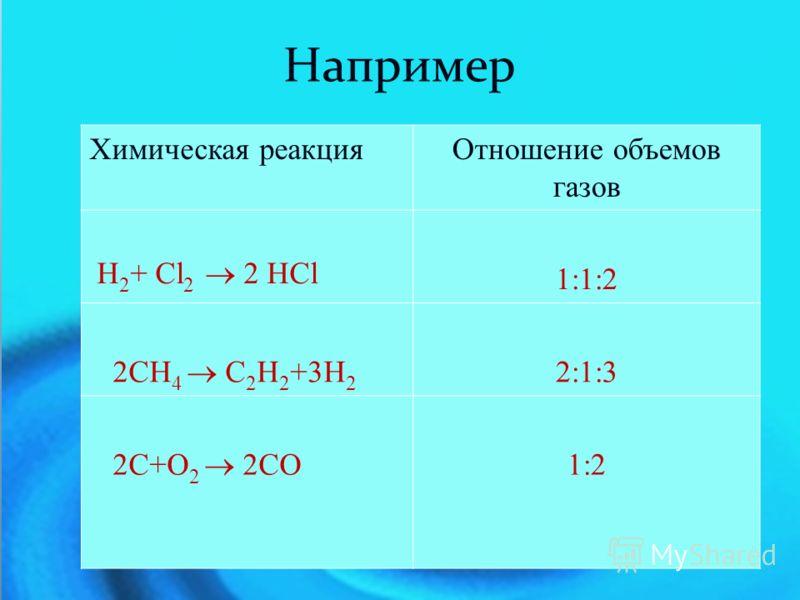 Химическая реакцияОтношение объемов газов Н 2 + Cl 2 2 HCl 1:1:2 2CH 4 C 2 H 2 +3H 2 2:1:3 2C+O 2 2CO 1:2 Например