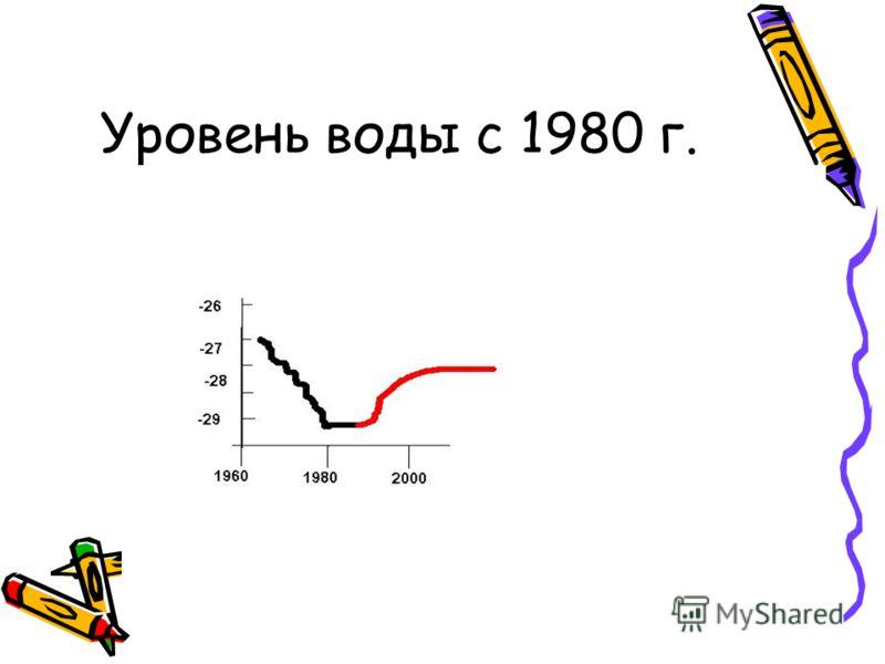 Уровень воды с 1980 г.