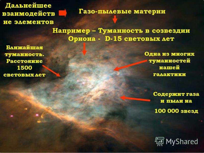 Дальнейшее взаимодейств ие элементов Газо-пылевые материи Например – Туманность в созвездии Ориона - D-15 световых лет Одна из многих туманностей нашей галактики Содержит газа и пыли на 100 000 звезд Ближайшая туманность. Расстояние 1500 световых лет