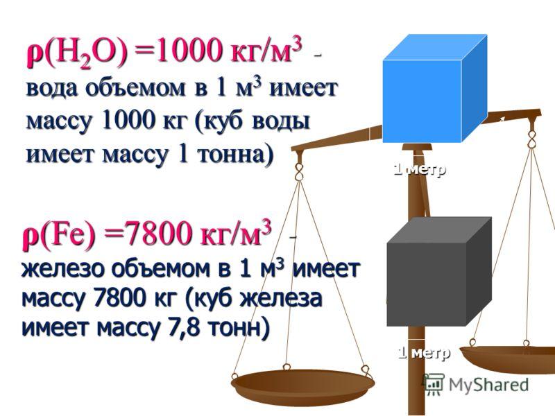 ρ(Н 2 О) =1000 кг/м 3 - вода объемом в 1 м 3 имеет массу 1000 кг (куб воды имеет массу 1 тонна) 1 метр ρ(Fe) =7800 кг/м 3 - железо объемом в 1 м 3 имеет массу 7800 кг (куб железа имеет массу 7,8 тонн)