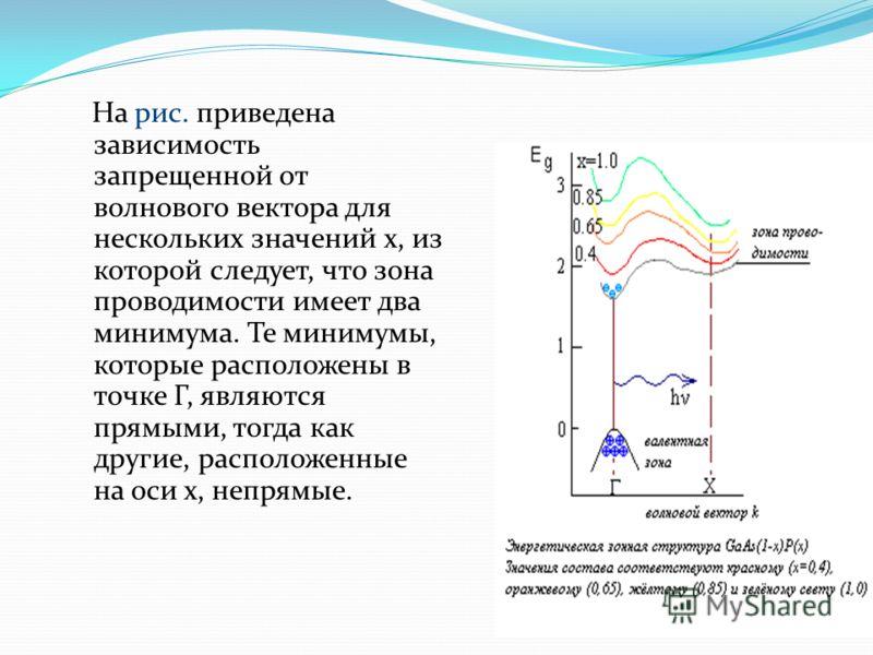 На рис. приведена зависимость запрещенной от волнового вектора для нескольких значений х, из которой следует, что зона проводимости имеет два минимума. Те минимумы, которые расположены в точке Г, являются прямыми, тогда как другие, расположенные на о