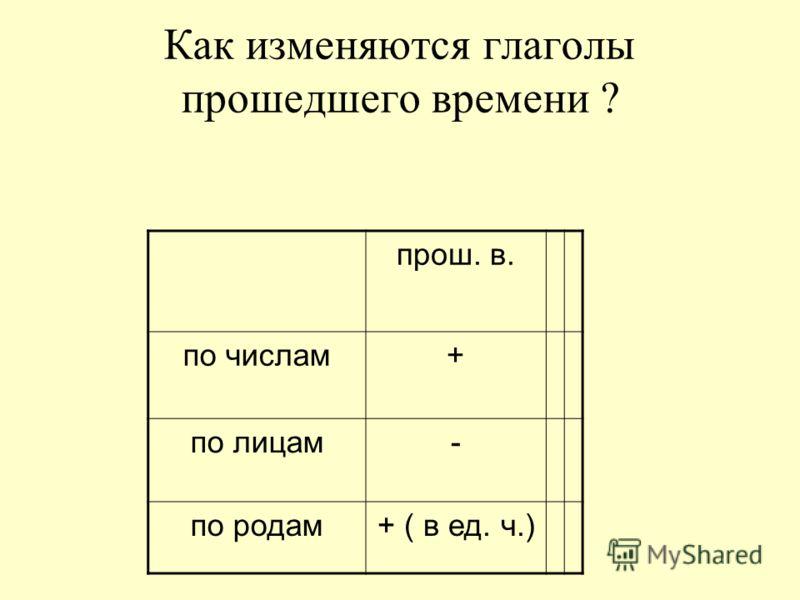 Как изменяются глаголы прошедшего времени ? прош. в. по числам+ по лицам- по родам+ ( в ед. ч.)