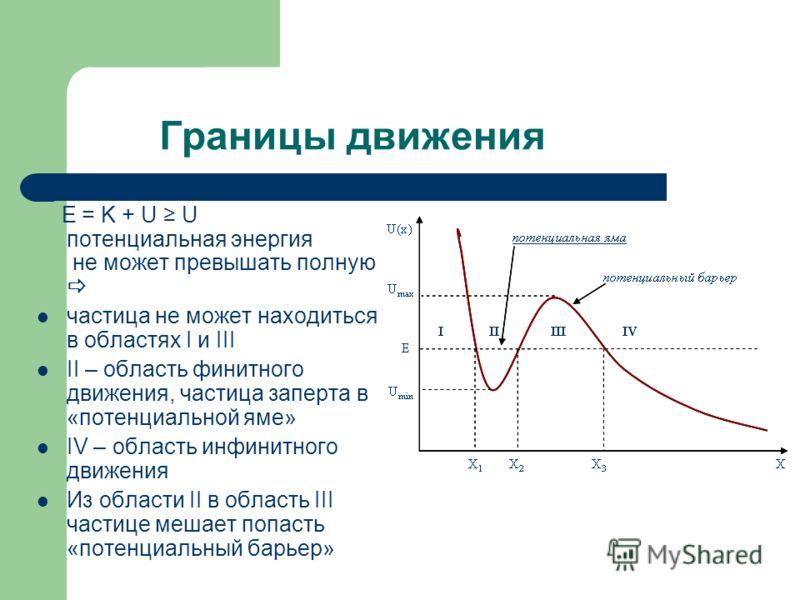 Границы движения E = K + U U потенциальная энергия не может превышать полную частица не может находиться в областях I и III II – область финитного движения, частица заперта в «потенциальной яме» IV – область инфинитного движения Из области II в облас