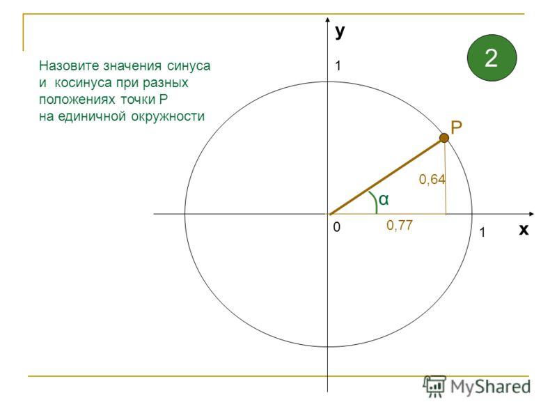 1 1 0 х у Назовите значения синуса и косинуса при разных положениях точки Р на единичной окружности 1 Р 1
