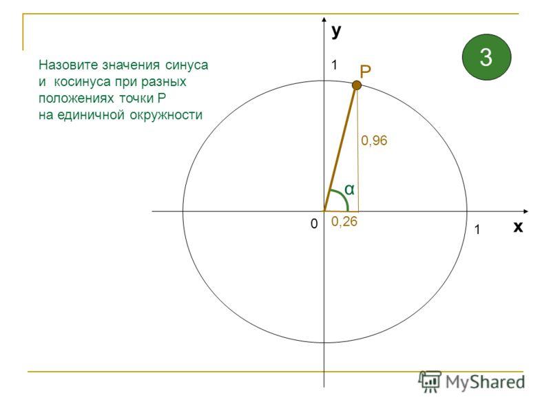 1 1 0 х у Назовите значения синуса и косинуса при разных положениях точки Р на единичной окружности 0,77 α 0,64 Р 2