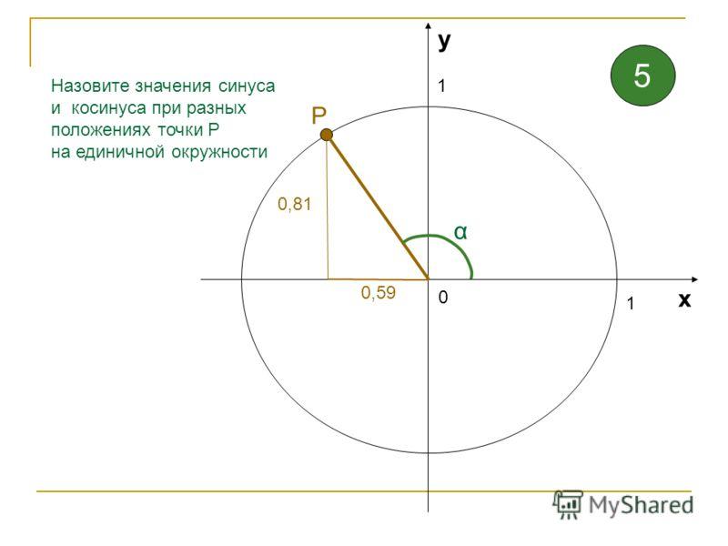 1 1 0 х у Назовите значения синуса и косинуса при разных положениях точки Р на единичной окружности α 1 Р 4