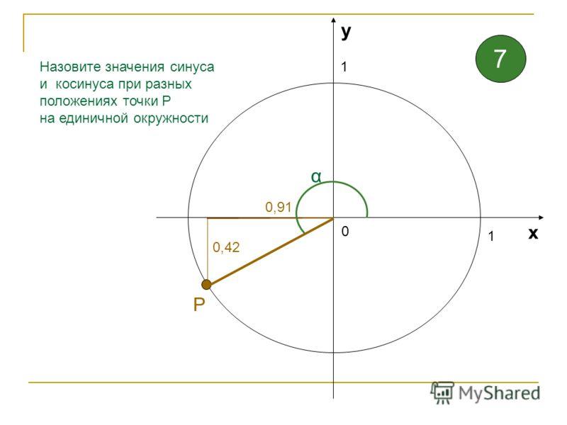 1 1 0 х у Назовите значения синуса и косинуса при разных положениях точки Р на единичной окружности 1 α Р 6